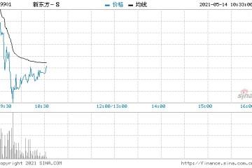 教育股再度下挫新东方跌超15%新东方在线跌超5%