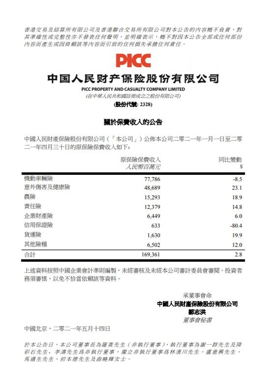中国财险前4月原保险保费收入1693.61亿元同比增加2.8%