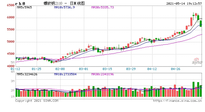 上海市钢铁企业将继续积极做好市场稳价工作
