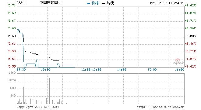 中国建筑国际5月14日回购20万股涉资112.39万元