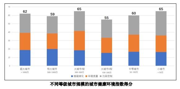 各城市健康环境如何清华报告称整体较好但存在南北差距