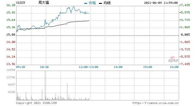 高盛周大福重申中性评级目标价上调至13.4港元