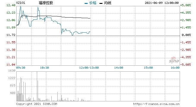 福禄控股盘初涨超6%再创历史新高