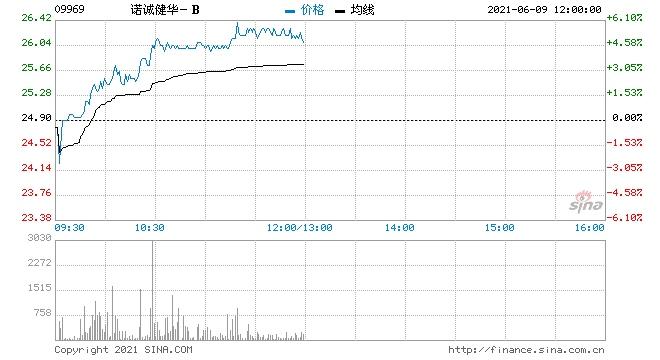 诺诚健华-B获利好叠加涨超5%有望冲击新高价