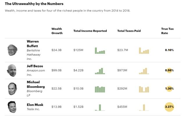 美国富豪花式避税记录曝光巴菲特贝佐斯马斯克全部在列