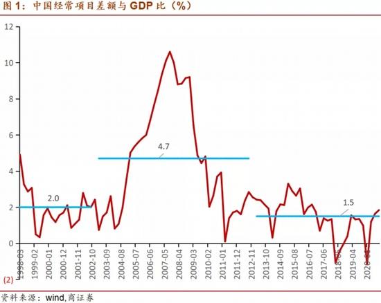 疫情冲击以来中国国际收支形势的变化原因和趋势展望