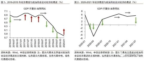 经济与政策的拐点将至
