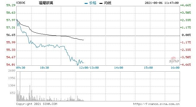 瑞信福耀玻璃下调至跑输大市评级目标价45港元
